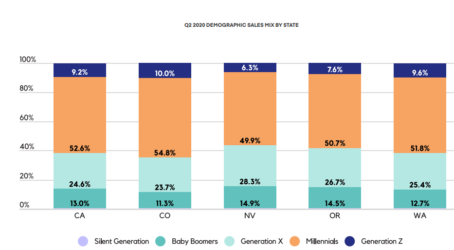 Q2 2020 DEMOGRAPHIC SALES MIX BY STATE