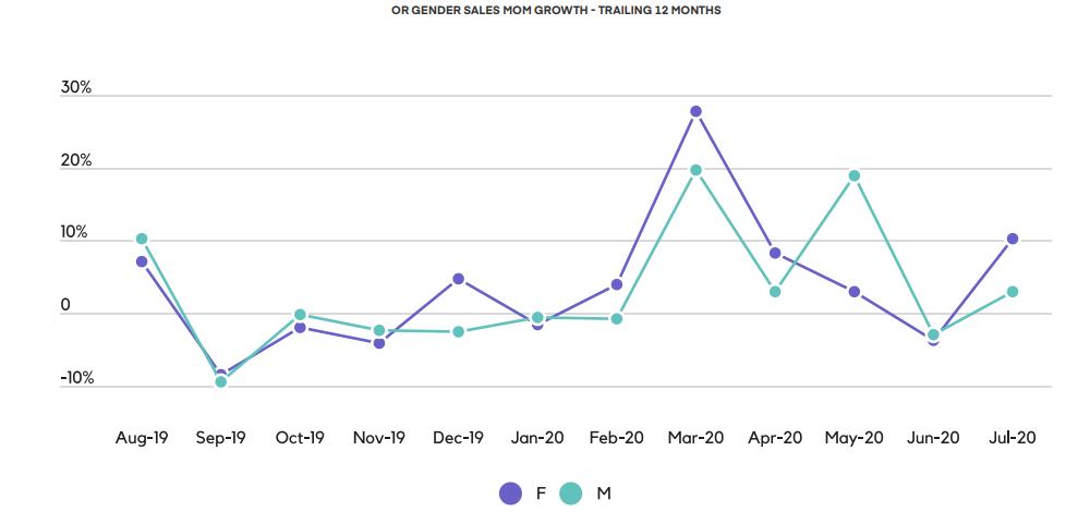 OR GENDER SALES MOM GROWTH - TRAILING 12 MONTHS