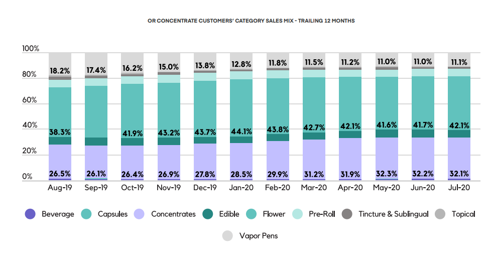 OR CONCENTRATE CUSTOMERS' CATEGORY SALES MIX - TRAILING 12 MONTHS