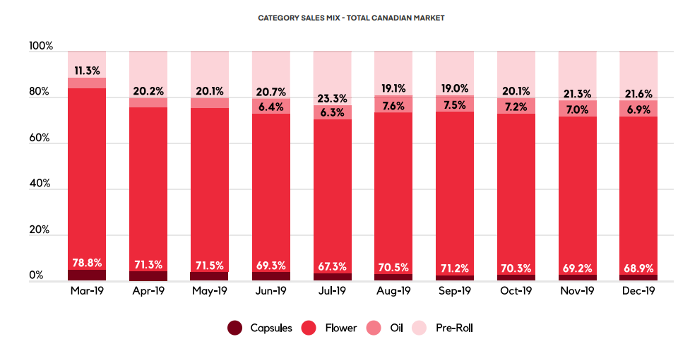 CATEGORY SALES MIX - TOTAL CANADIAN MARKET