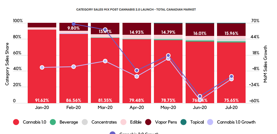CATEGORY SALES MIX POST CANNABIS 2.0 LAUNCH - TOTAL CANADIAN MARKET