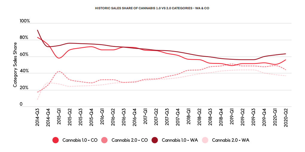 HISTORIC SALES SHARE OF CANNABIS 1.0 VS 2.0 CATEGORIES - WA & CO