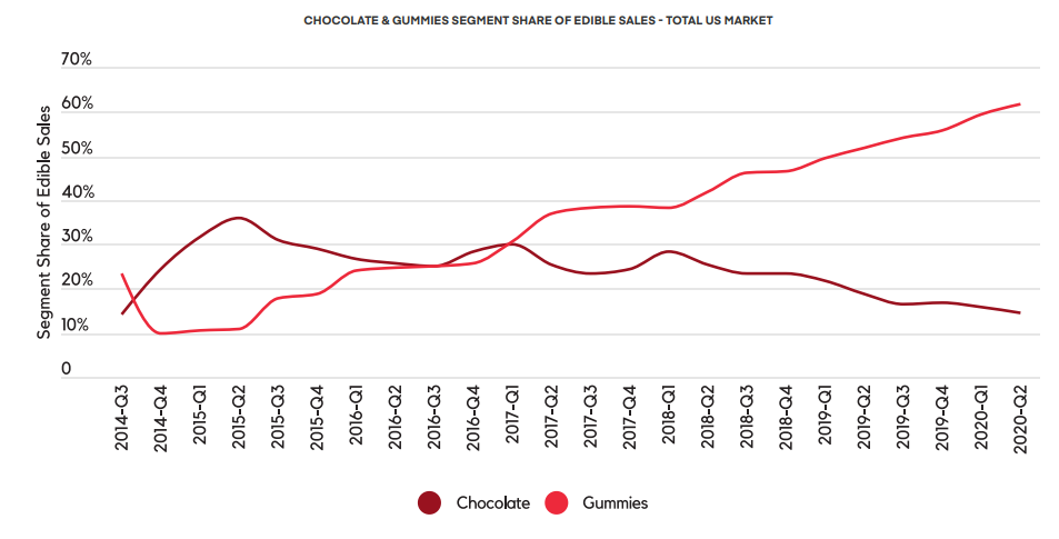 CHOCOLATE & GUMMIES SEGMENT SHARE OF EDIBLE SALES - TOTAL US MARKET