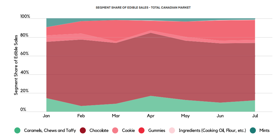 SEGMENT SHARE OF EDIBLE SALES - TOTAL CANADIAN MARKET