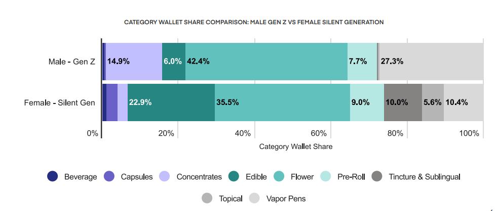 CATEGORY WALLET SHARE COMPARISON: MALE GEN Z VS FEMALE SILENT GENERATION