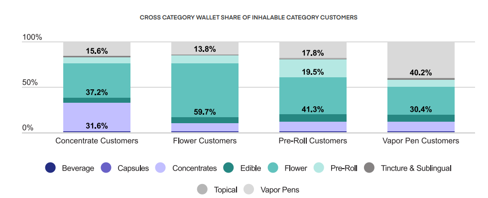 CROSS CATEGORY WALLET SHARE OF INHALABLE CATEGORY CUSTOMERS