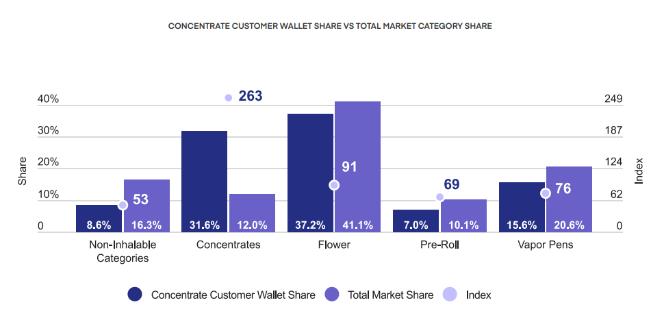 CONCENTRATE CUSTOMER WALLET SHARE VS TOTAL MARKET CATEGORY SHARE