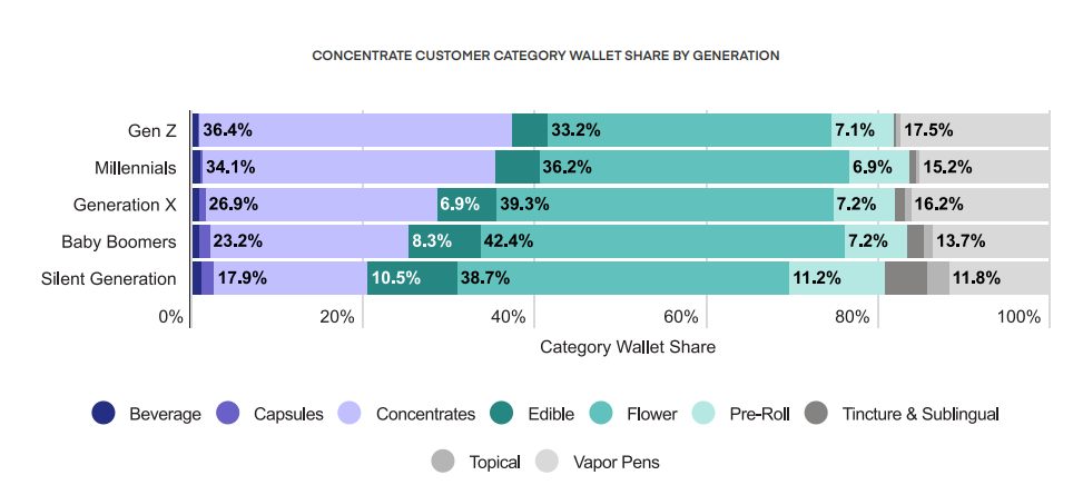 CONCENTRATE CUSTOMER CATEGORY WALLET SHARE BY GENERATION