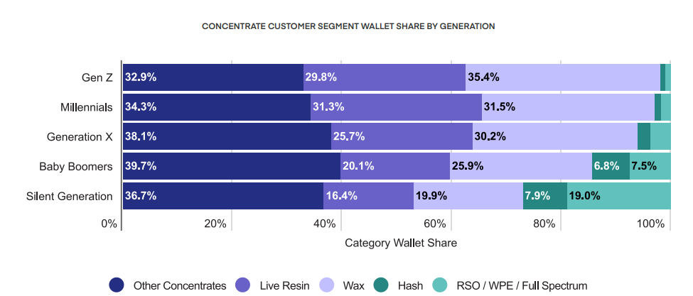 CONCENTRATE CUSTOMER SEGMENT WALLET SHARE BY GENERATION
