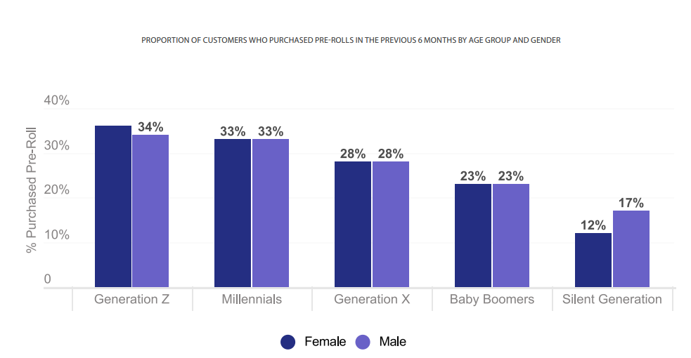 PROPORTION OF CUSTOMERS WHO PURCHASED PRE-ROLLS IN THE PREVIOUS 6 MONTHS BY AGE GROUP AND GENDER