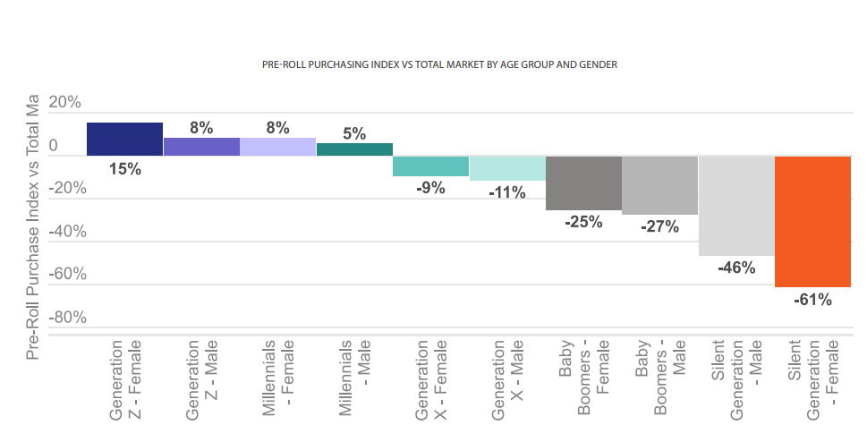PRE-ROLL PURCHASING INDEX VS TOTAL MARKET BY AGE GROUP AND GENDER