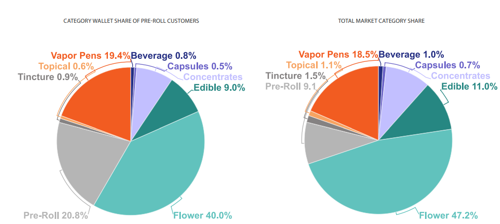 CATEGORY WALLET SHARE OF PRE-ROLL CUSTOMERS AND TOTAL MARKET CATEGORY SHARE