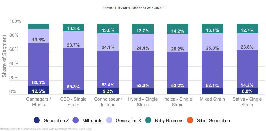 PRE-ROLL SEGMENT SHARE BY AGE GROUP