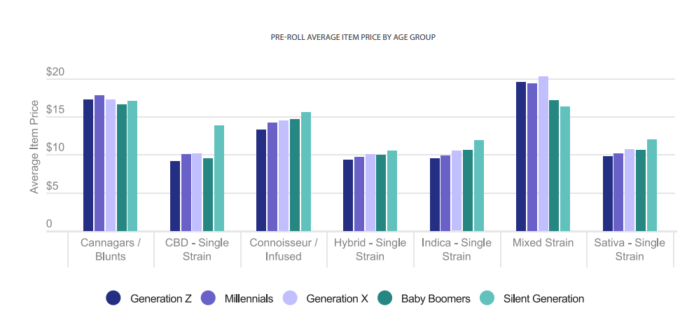 PRE-ROLL AVERAGE ITEM PRICE BY AGE GROUP
