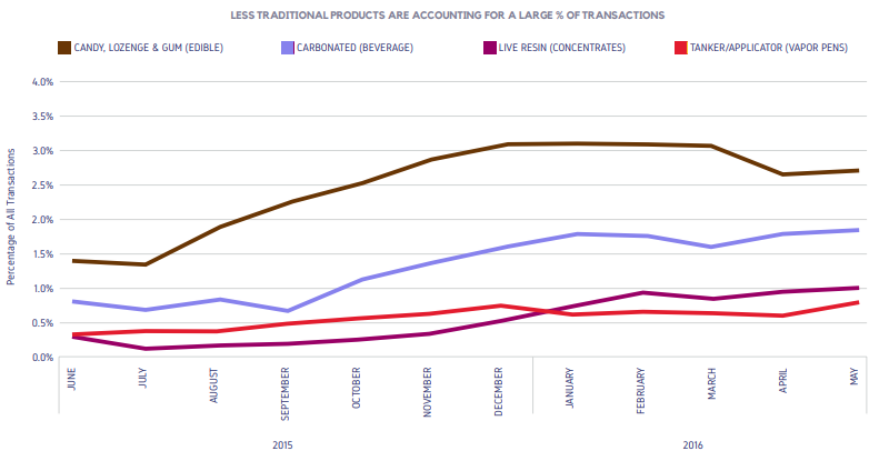 LESS TRADITIONAL PRODUCTS ARE ACCOUNTING FOR A LARGE % OF TRANSACTIONS