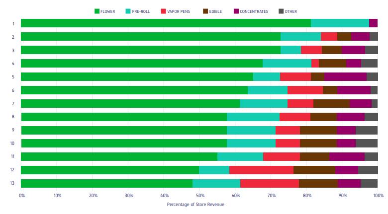 Percentage of Store Revenue