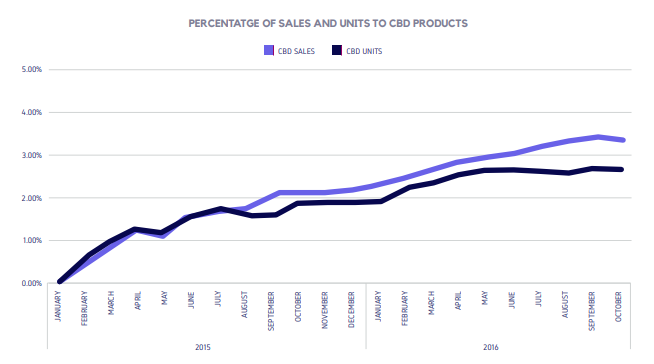 PERCENTATGE OF SALES AND UNITS TO CBD PRODUCTS