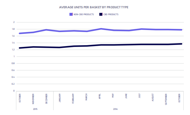 AVERAGE UNITS PER BASKET BY PRODUCT TYPE