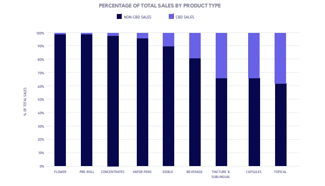 PERCENTAGE OF TOTAL SALES BY PRODUCT TYPE