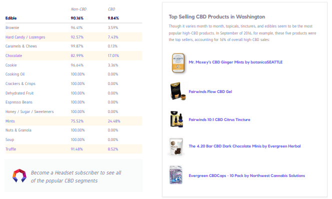 Top Selling CBD Products in Washington