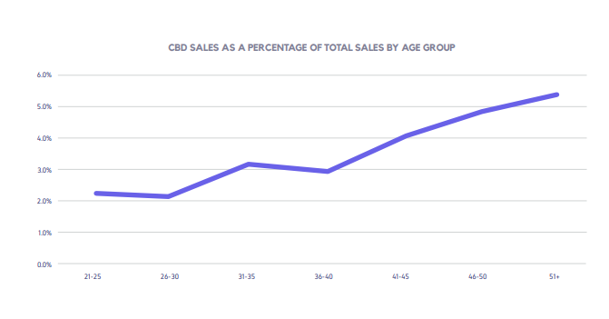 CBD SALES AS A PERCENTAGE OF TOTAL SALES BY AGE GROUP