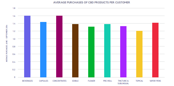 AVERAGE PURCHASES OF CBD PRODUCTS PER CUSTOMER