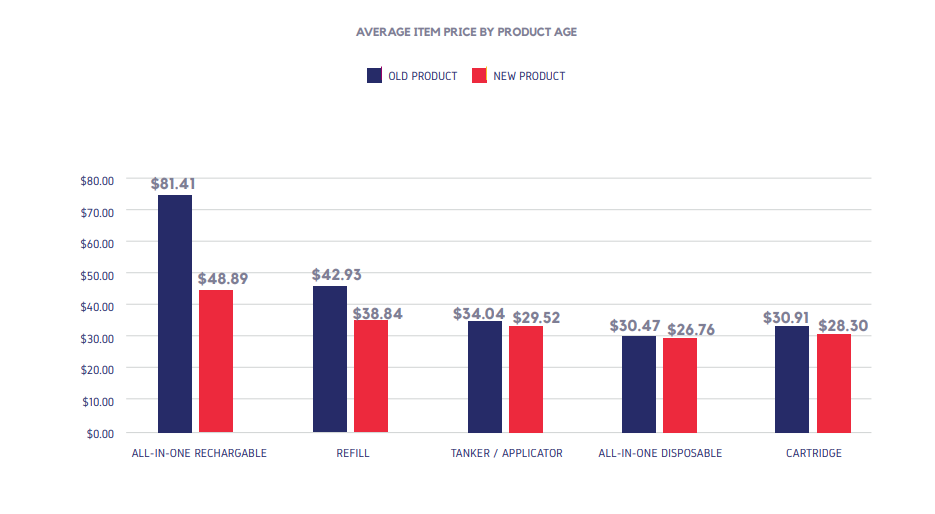 AVERAGE ITEM PRICE BY PRODUCT AGE
