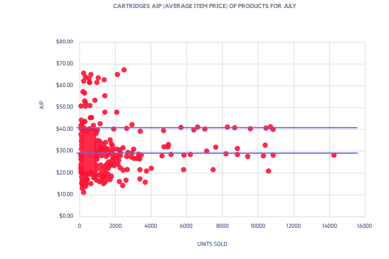 CARTRIDGES AIP (AVERAGE ITEM PRICE) OF PRODUCTS FOR JULY