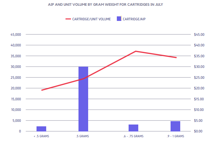 AIP AND UNIT VOLUME BY GRAM WEIGHT FOR CARTRIDGES IN JULY