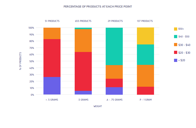 PERCENTAGE OF PRODUCTS AT EACH PRICE POINT