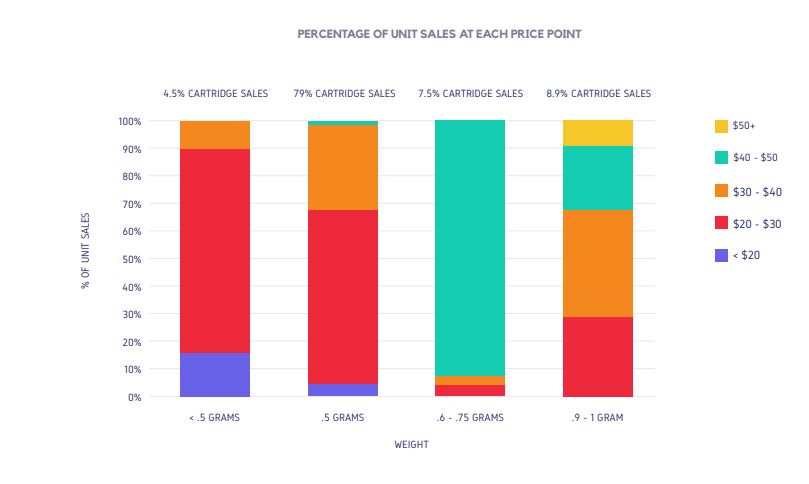 PERCENTAGE OF UNIT SALES AT EACH PRICE POINT