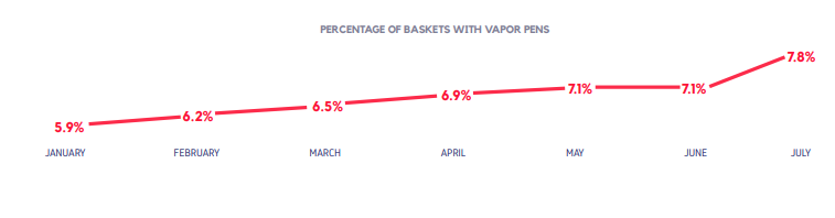 PERCENTAGE OF BASKETS WITH VAPOR PENS