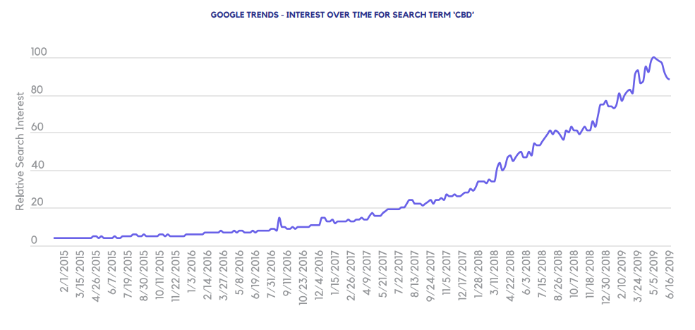 GOOGLE TRENDS - INTEREST OVER TIME FOR SEARCH TERM 'CBD'