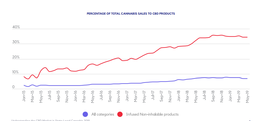 PERCENTAGE OF TOTAL CANNABIS SALES TO CBD PRODUCTS