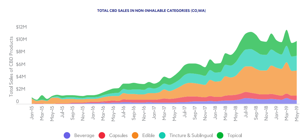 TOTAL CBD SALES IN NON-INHALABLE CATEGORIES (CO,WA)