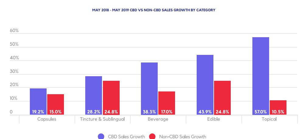 MAY 2018 - MAY 2019 CBD VS NON-CBD SALES GROWTH BY CATEGORY