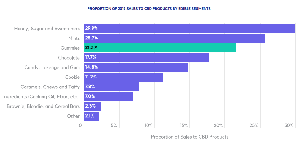 PROPORTION OF 2019 SALES TO CBD PRODUCTS BY EDIBLE SEGMENTS
