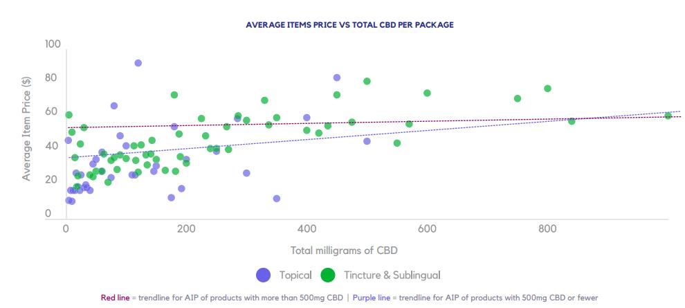 AVERAGE ITEMS PRICE VS TOTAL CBD PER PACKAGE