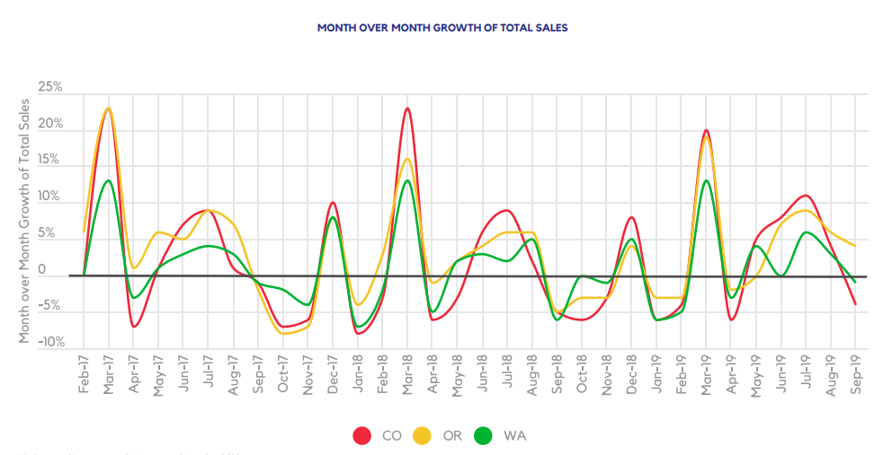 MONTH OVER MONTH GROWTH OF TOTAL SALES