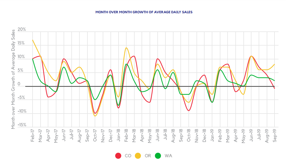 MONTH OVER MONTH GROWTH OF AVERAGE DAILY SALES