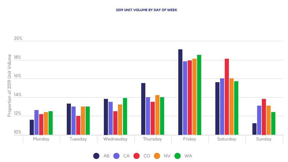 2019 UNIT VOLUME BY DAY OF WEEK
