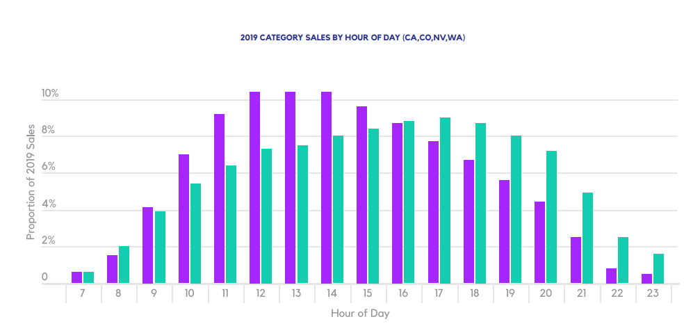 2019 CATEGORY SALES BY DAY OF WEEK (CA,CO,NV,WA)