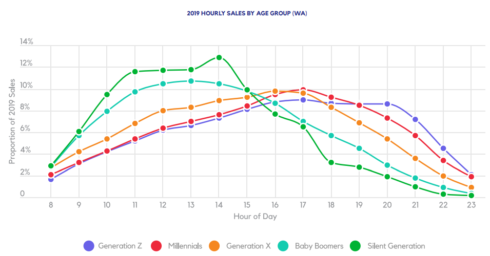 2019 CATEGORY SALES BY HOUR OF DAY (CA,CO,NV,WA)