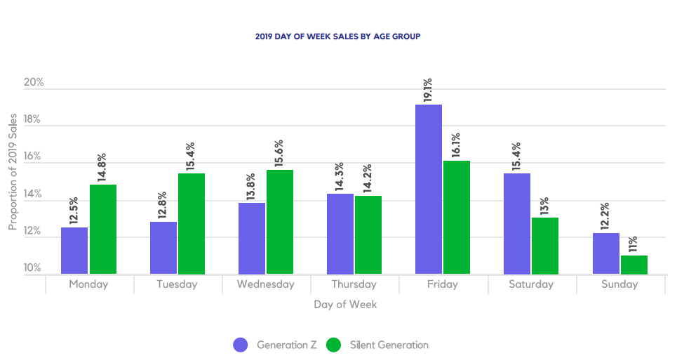 2019 DAY OF WEEK SALES BY AGE GROUP