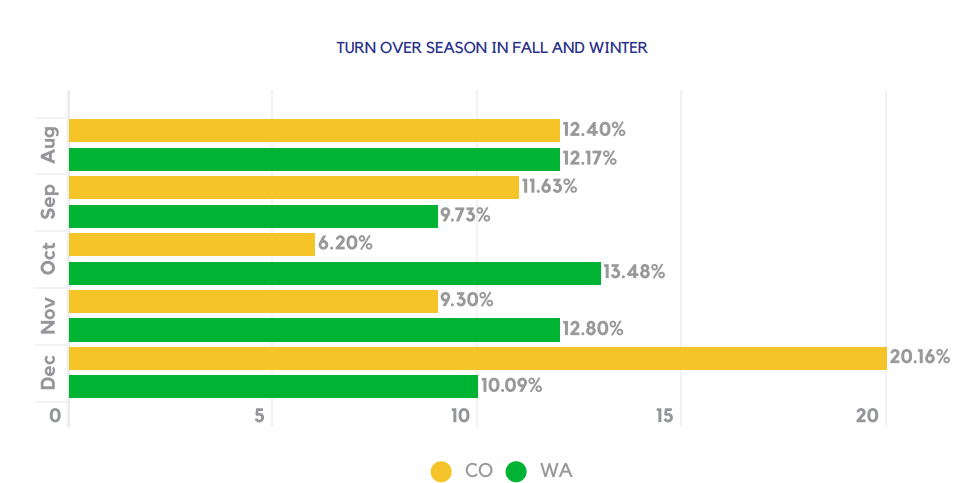 TURN OVER SEASON IN FALL AND WINTER
