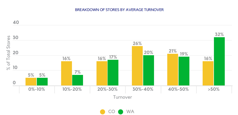 BREAKDOWN OF STORES BY AVERAGE TURNOVER