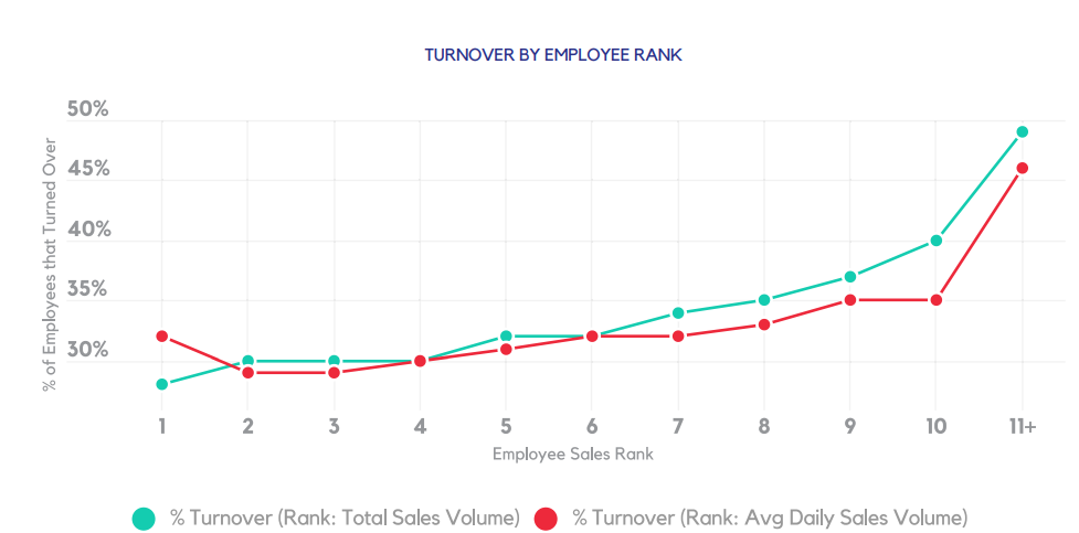 TURNOVER BY EMPLOYEE RANK