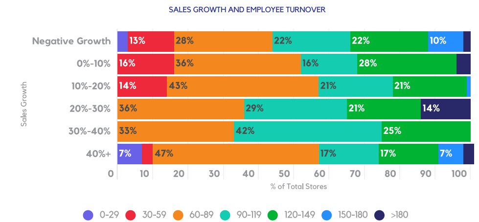SALES GROWTH AND EMPLOYEE TURNOVER