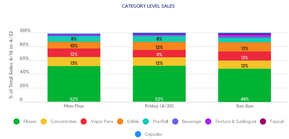 CATEGORY LEVEL SALES