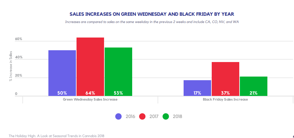 SALES INCREASES ON GREEN WEDNESDAY AND BLACK FRIDAY BY YEAR